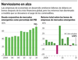 deuda emergentes